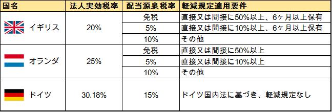 法人税と源泉税比較