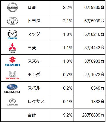 日産2.2%6万9835台 トヨタ2.1%6万5939台 マツダ1.8%5万8216台 三菱1.1%3万4443台 スズキ1.0%3万0903台 ホンダ0.7%2万1072台 スバル0.2%6549台 レクサス0.1%1882台 合計9.2%28万8839台