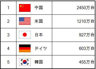 1中国2450万台 2米国1210万台 3日本927万台 4ドイツ603万台 5韓国455万台